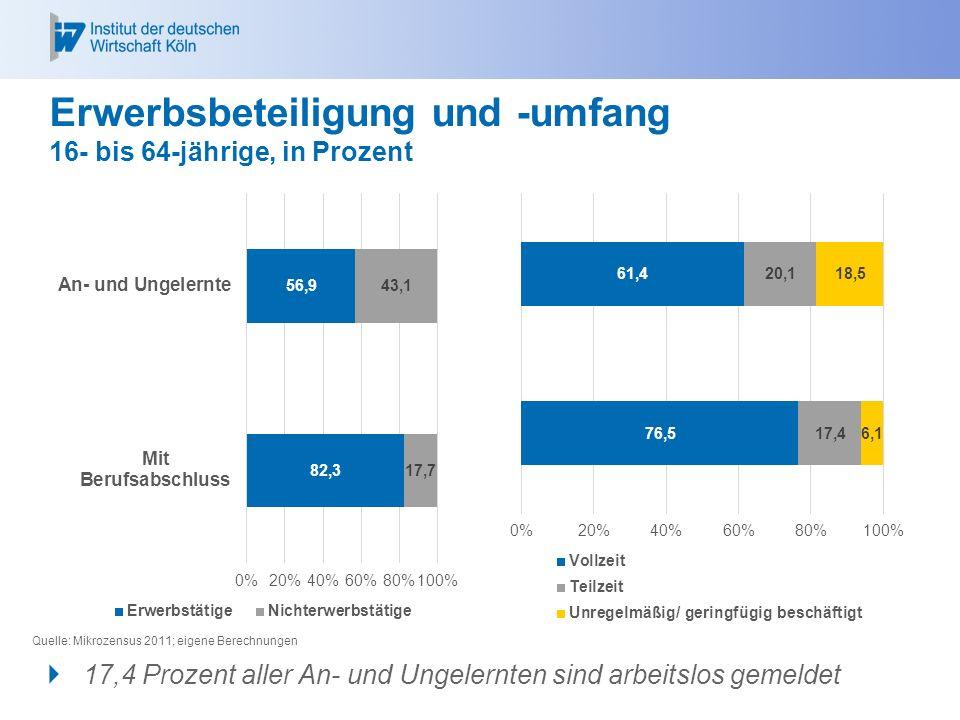 Erwerbsbeteiligung und -umfang 16- bis 64-jährige, in Prozent Quelle: Mikrozensus 2011; eigene Berechnungen  17,4 Prozent aller An- und Ungelernten sind arbeitslos gemeldet