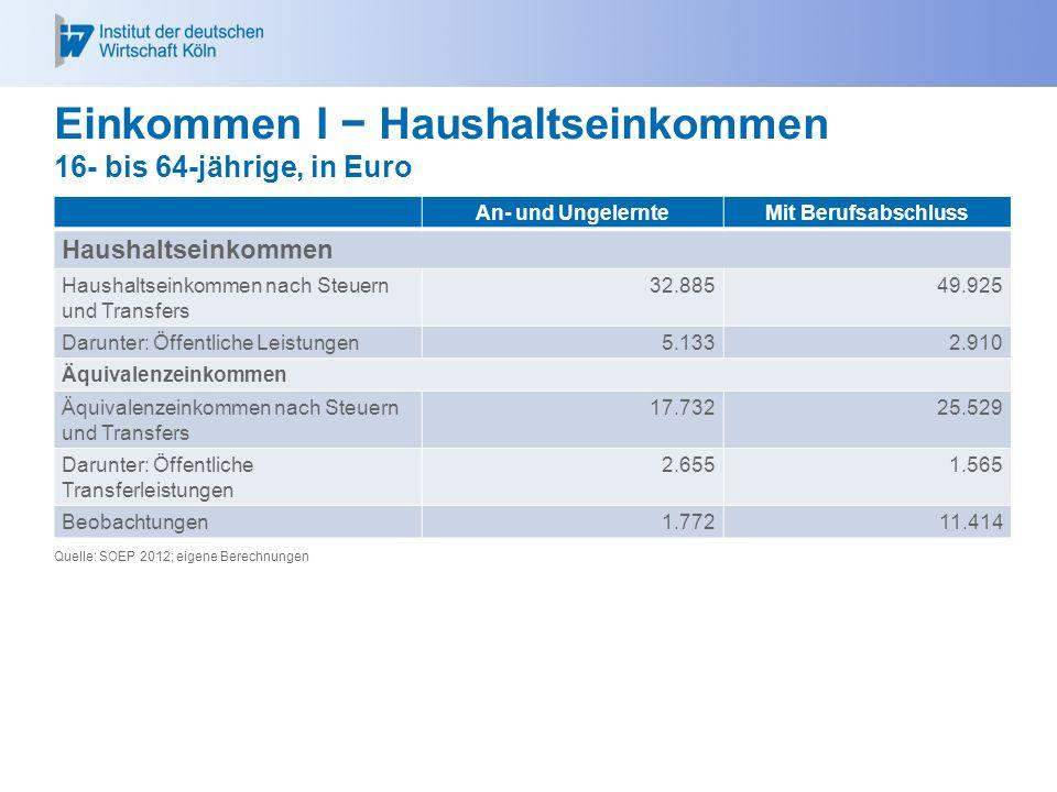 Einkommen I − Haushaltseinkommen 16- bis 64-jährige, in Euro An- und UngelernteMit Berufsabschluss Haushaltseinkommen Haushaltseinkommen nach Steuern und Transfers 32.88549.925 Darunter: Öffentliche Leistungen5.1332.910 Äquivalenzeinkommen Äquivalenzeinkommen nach Steuern und Transfers 17.73225.529 Darunter: Öffentliche Transferleistungen 2.6551.565 Beobachtungen1.77211.414 Quelle: SOEP 2012; eigene Berechnungen