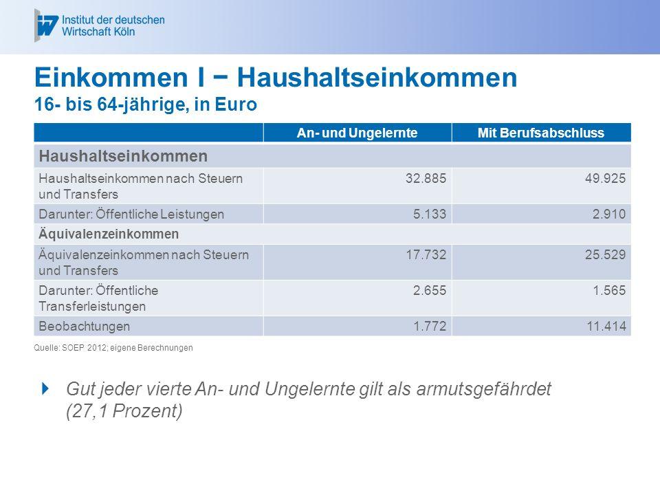 Einkommen I − Haushaltseinkommen 16- bis 64-jährige, in Euro An- und UngelernteMit Berufsabschluss Haushaltseinkommen Haushaltseinkommen nach Steuern und Transfers 32.88549.925 Darunter: Öffentliche Leistungen5.1332.910 Äquivalenzeinkommen Äquivalenzeinkommen nach Steuern und Transfers 17.73225.529 Darunter: Öffentliche Transferleistungen 2.6551.565 Beobachtungen1.77211.414 Quelle: SOEP 2012; eigene Berechnungen  Gut jeder vierte An- und Ungelernte gilt als armutsgefährdet (27,1 Prozent)