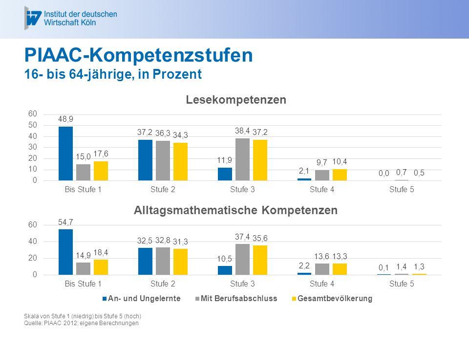 PIAAC-Kompetenzstufen 16- bis 64-jährige, in Prozent Skala von Stufe 1 (niedrig) bis Stufe 5 (hoch) Quelle: PIAAC 2012; eigene Berechnungen