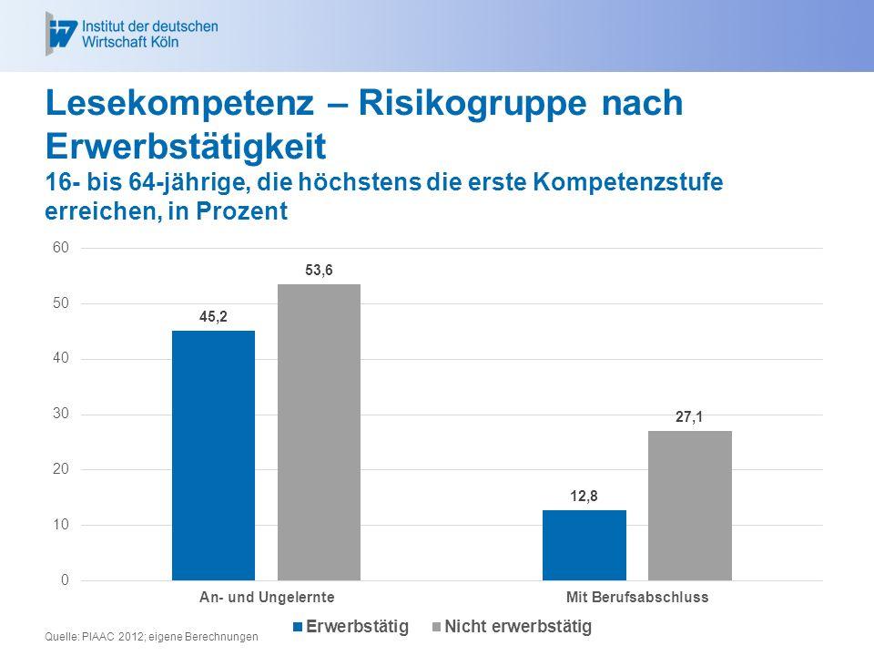 Lesekompetenz – Risikogruppe nach Erwerbstätigkeit 16- bis 64-jährige, die höchstens die erste Kompetenzstufe erreichen, in Prozent Quelle: PIAAC 2012; eigene Berechnungen