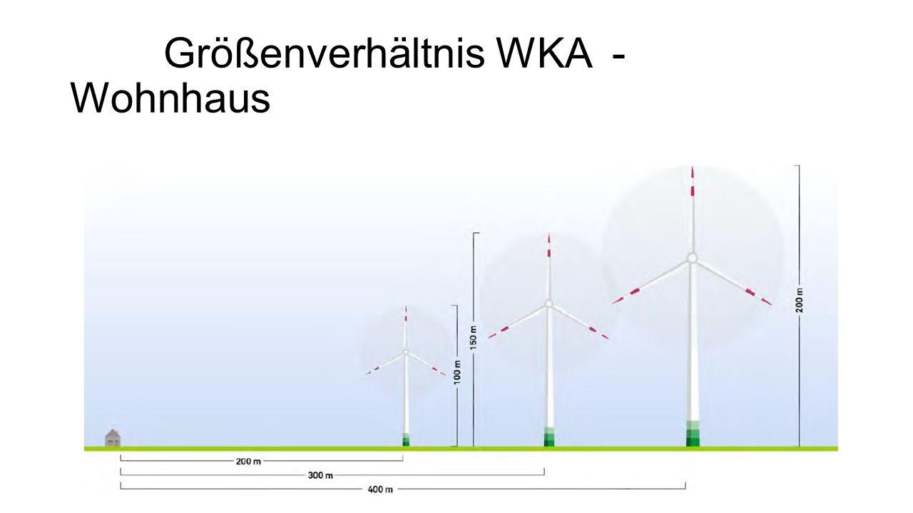 Größenverhältnis WKA - Wohnhaus
