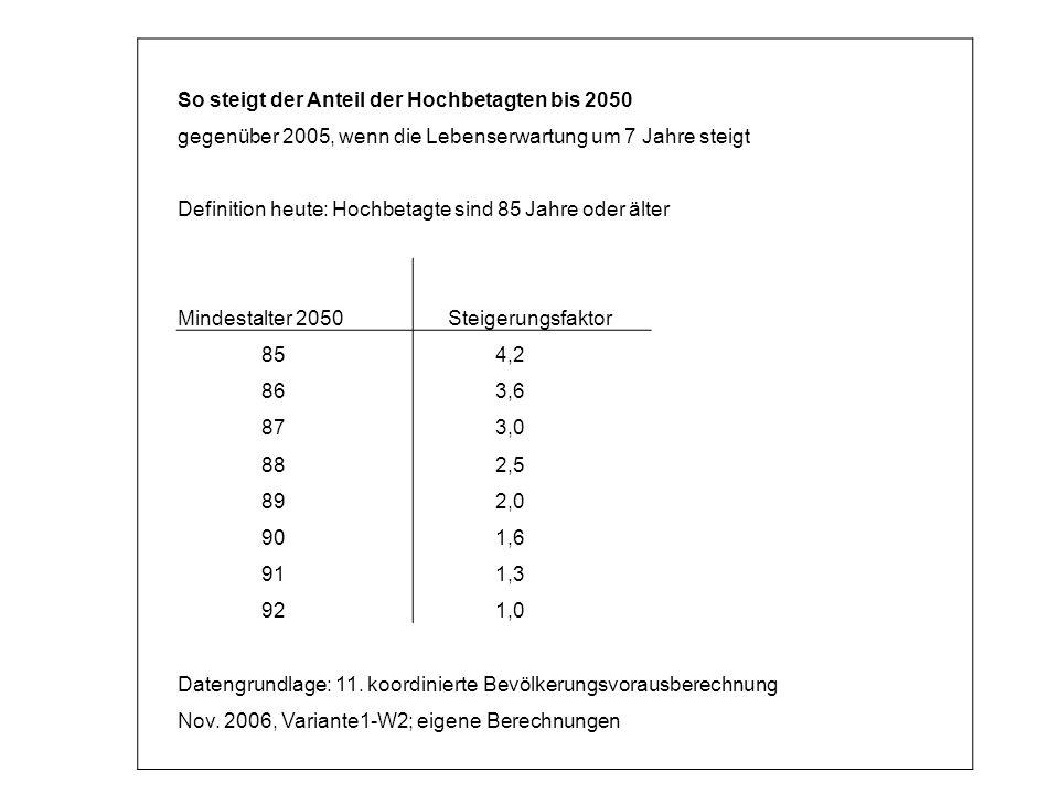 So steigt der Anteil der Hochbetagten bis 2050 gegenüber 2005, wenn die Lebenserwartung um 7 Jahre steigt Definition heute: Hochbetagte sind 85 Jahre oder älter Mindestalter 2050 Steigerungsfaktor 85 4,2 86 3,6 87 3,0 88 2,5 89 2,0 90 1,6 91 1,3 92 1,0 Datengrundlage: 11.