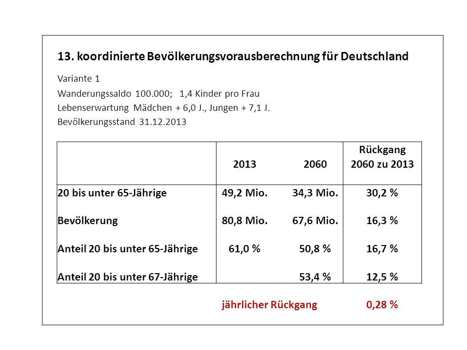 13. koordinierte Bevölkerungsvorausberechnung für Deutschland Variante 1 Wanderungssaldo 100.000; 1,4 Kinder pro Frau Lebenserwartung Mädchen + 6,0 J.