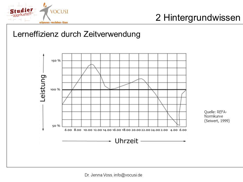 2 Hintergrundwissen Quelle: REFA- Normkurve (Seiwert, 1999) Lerneffizienz durch Zeitverwendung Dr. Jenna Voss, info@vocusi.de