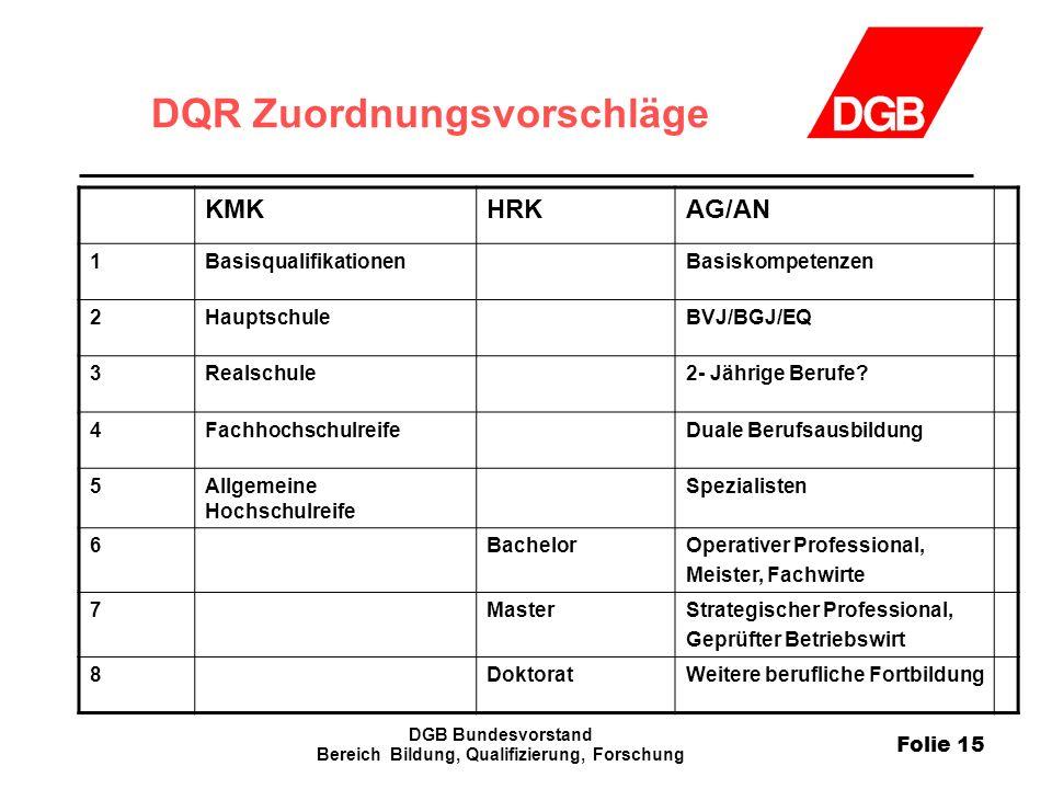 Folie 15 DGB Bundesvorstand Bereich Bildung, Qualifizierung, Forschung DQR Zuordnungsvorschläge KMKHRKAG/AN 1BasisqualifikationenBasiskompetenzen 2Hau