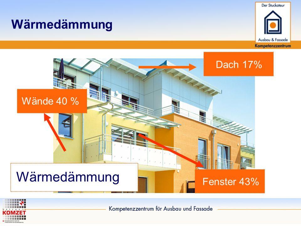 Wärmedämmung Wände 40 % Dach 17% Fenster 43%