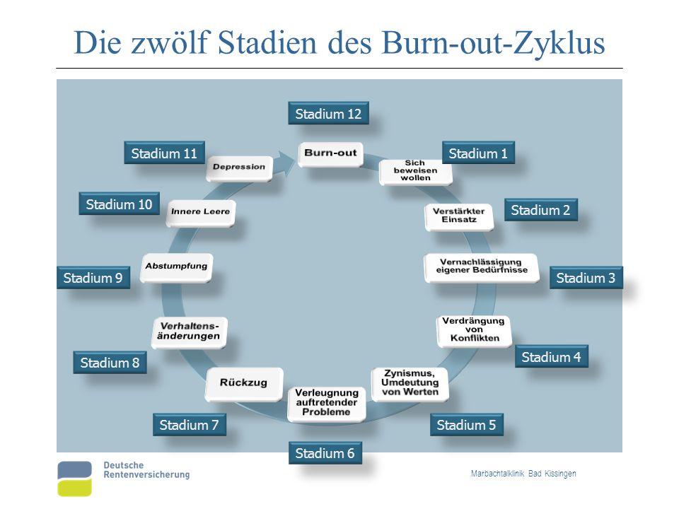 Die zwölf Stadien des Burn-out-Zyklus Marbachtalklinik Bad Kissingen Stadium 1 Stadium 2 Stadium 3 Stadium 4 Stadium 5 Stadium 6 Stadium 7 Stadium 8 S