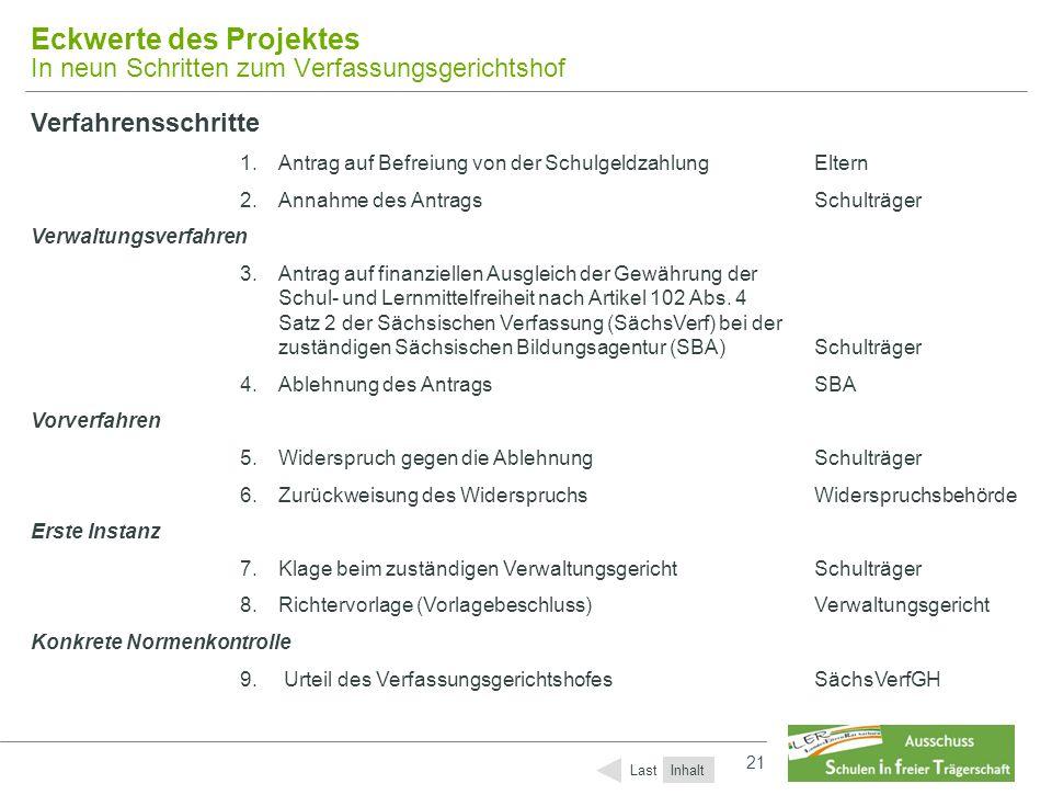 21 Eckwerte des Projektes In neun Schritten zum Verfassungsgerichtshof Verfahrensschritte 1.Antrag auf Befreiung von der SchulgeldzahlungEltern 2.Anna