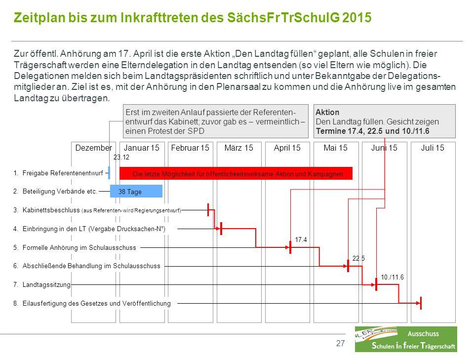 """27 Zeitplan bis zum Inkrafttreten des SächsFrTrSchulG 2015 Zur öffentl. Anhörung am 17. April ist die erste Aktion """"Den Landtag füllen"""" geplant, alle"""