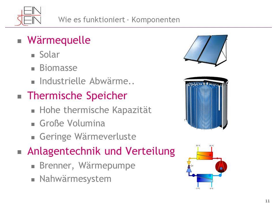 Wie es funktioniert - Komponenten Wärmequelle Solar Biomasse Industrielle Abwärme.. Thermische Speicher Hohe thermische Kapazität Große Volumina Gerin
