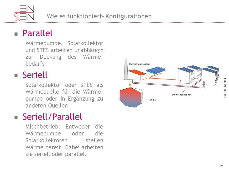 Parallel Wärmepumpe, Solarkollektor und STES arbeiten unabhängig zur Deckung des Wärme- bedarfs Seriell Solarkollektor oder STES als Wärmequelle für d