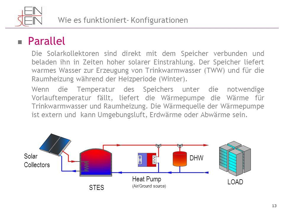 Parallel Die Solarkollektoren sind direkt mit dem Speicher verbunden und beladen ihn in Zeiten hoher solarer Einstrahlung. Der Speicher liefert warmes