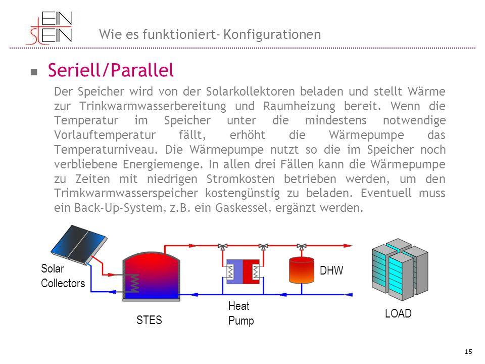 Seriell/Parallel Der Speicher wird von der Solarkollektoren beladen und stellt Wärme zur Trinkwarmwasserbereitung und Raumheizung bereit. Wenn die Tem