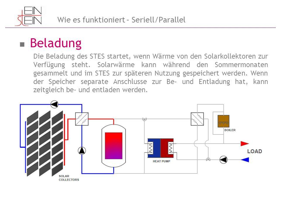 Beladung Die Beladung des STES startet, wenn Wärme von den Solarkollektoren zur Verfügung steht. Solarwärme kann während den Sommermonaten gesammelt u