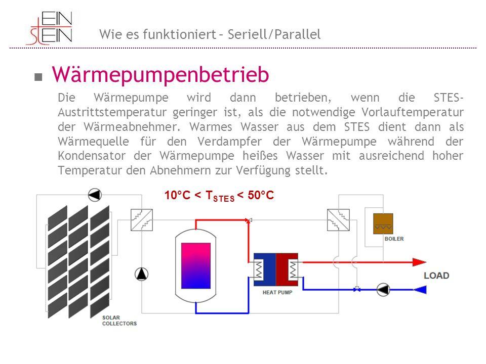 Wärmepumpenbetrieb Die Wärmepumpe wird dann betrieben, wenn die STES- Austrittstemperatur geringer ist, als die notwendige Vorlauftemperatur der Wärme