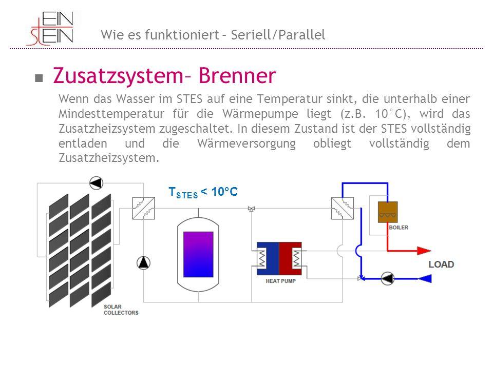 Zusatzsystem– Brenner Wenn das Wasser im STES auf eine Temperatur sinkt, die unterhalb einer Mindesttemperatur für die Wärmepumpe liegt (z.B. 10°C), w