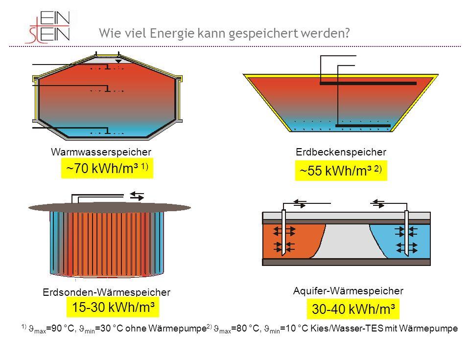 WarmwasserspeicherErdbeckenspeicher Erdsonden-Wärmespeicher Aquifer-Wärmespeicher ~70 kWh/m³ 1) ~55 kWh/m³ 2) 15-30 kWh/m³ 30-40 kWh/m³ 1) max =90 °C,