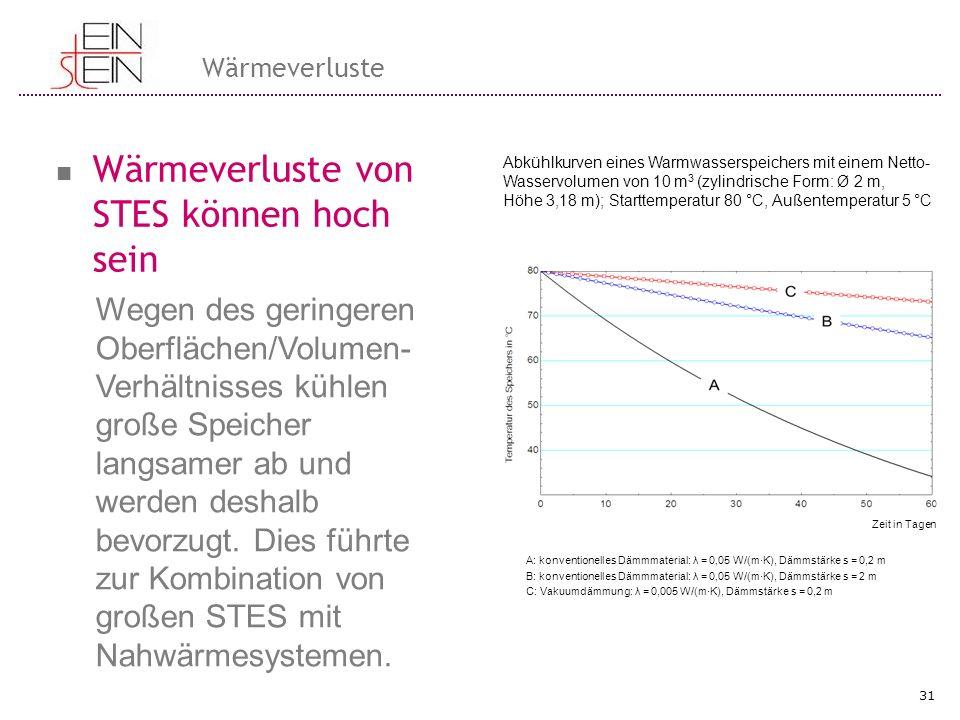 Wärmeverluste Wärmeverluste von STES können hoch sein 31 A: konventionelles Dämmmaterial: λ = 0,05 W/(m·K), Dämmstärke s = 0,2 m B: konventionelles Dä