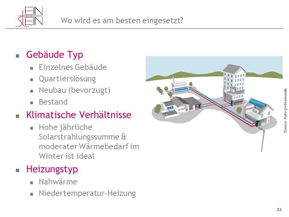 Wo wird es am besten eingesetzt? Gebäude Typ Einzelnes Gebäude Quartierslösung Neubau (bevorzugt) Bestand Klimatische Verhältnisse Hohe jährliche Sola