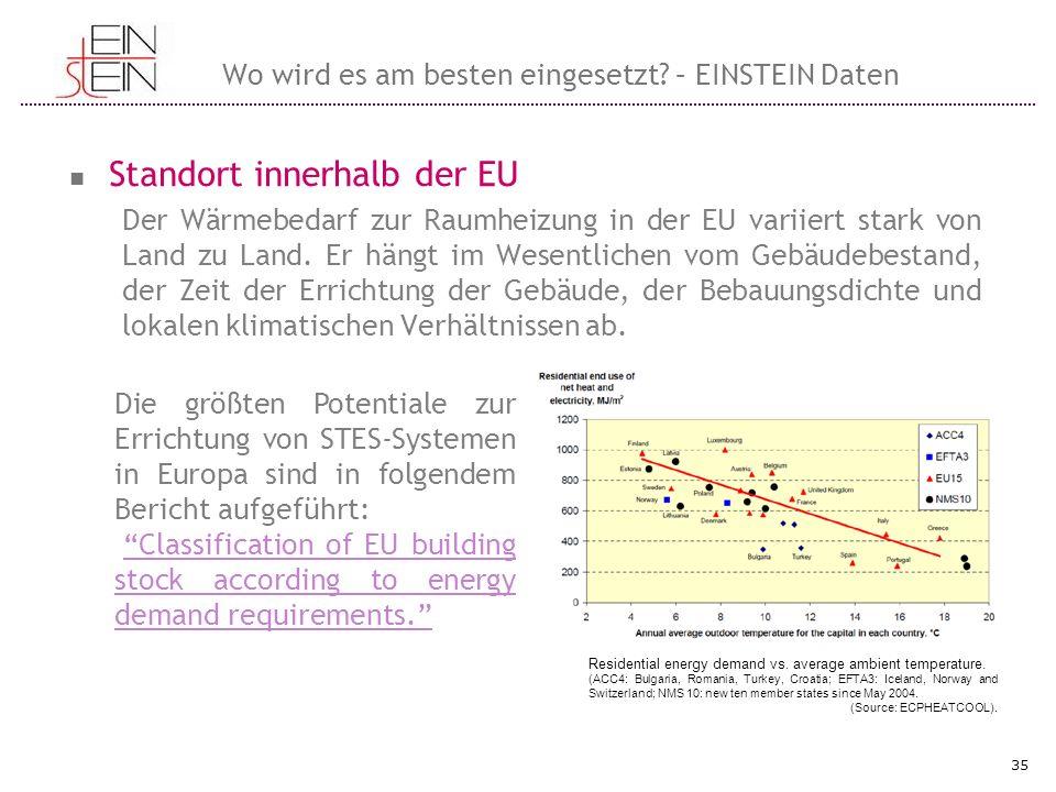 Wo wird es am besten eingesetzt? – EINSTEIN Daten Standort innerhalb der EU Der Wärmebedarf zur Raumheizung in der EU variiert stark von Land zu Land.