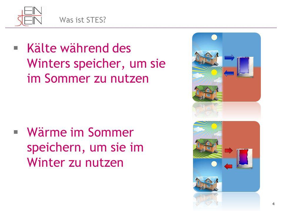  Kälte während des Winters speicher, um sie im Sommer zu nutzen  Wärme im Sommer speichern, um sie im Winter zu nutzen 4 Was ist STES?
