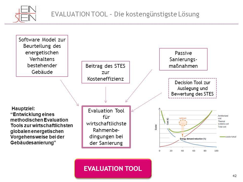 42 EVALUATION TOOL – Die kostengünstigste Lösung Software Model zur Beurteilung des energetischen Verhaltens bestehender Gebäude Passive Sanierungs- m