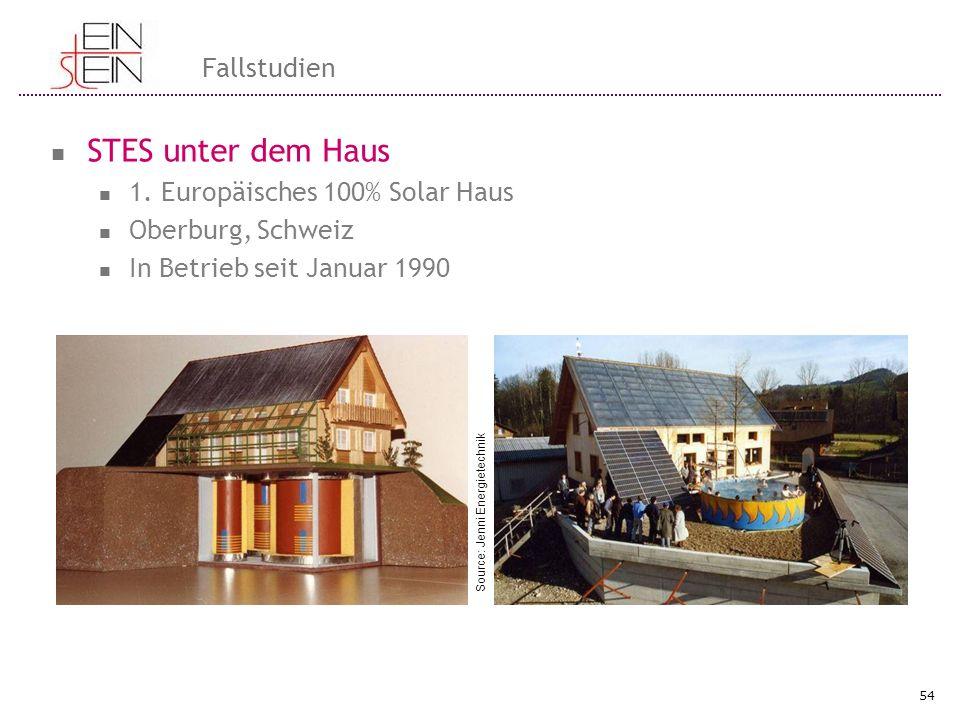 STES unter dem Haus 1. Europäisches 100% Solar Haus Oberburg, Schweiz In Betrieb seit Januar 1990 54 Fallstudien Source: Jenni Energietechnik