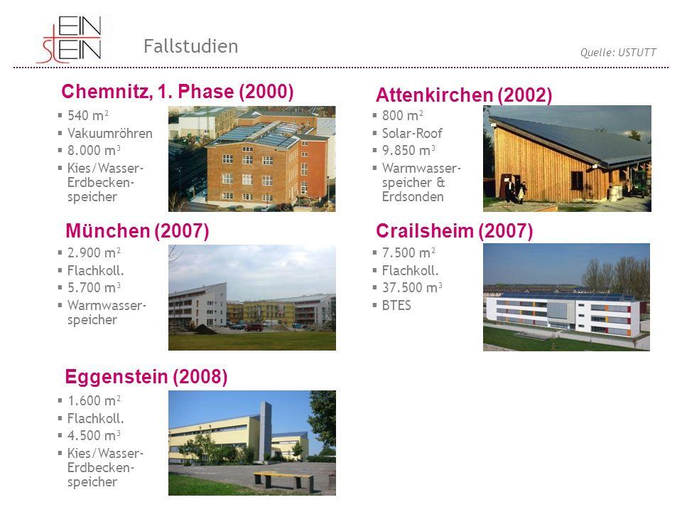 Chemnitz, 1. Phase (2000) München (2007) Eggenstein (2008) Attenkirchen (2002) Crailsheim (2007)  540 m²  Vakuumröhren  8.000 m³  Kies/Wasser- Erd