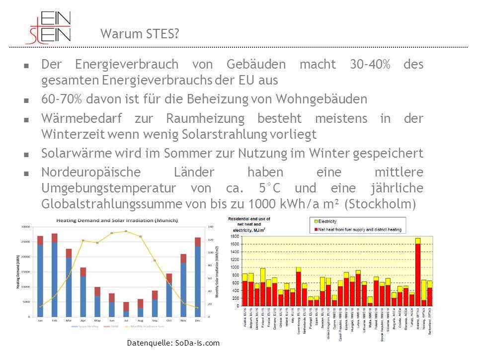 Warum STES? Datenquelle: SoDa-is.com Der Energieverbrauch von Gebäuden macht 30-40% des gesamten Energieverbrauchs der EU aus 60-70% davon ist für die