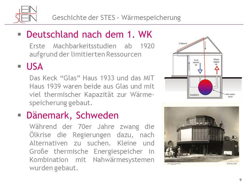 """ Deutschland nach dem 1. WK Erste Machbarkeitsstudien ab 1920 aufgrund der limitierten Ressourcen  USA Das Keck """"Glas"""" Haus 1933 und das MIT Haus 19"""