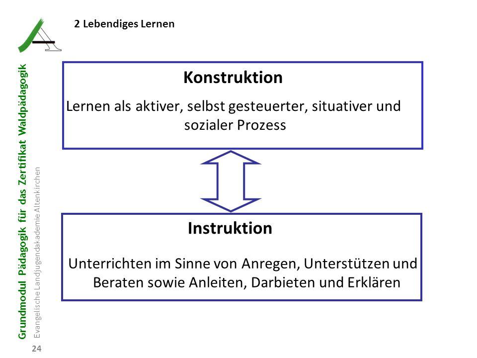 Grundmodul Pädagogik für das Zertifikat Waldpädagogik Evangelische Landjugendakademie Altenkirchen 24 Konstruktion Instruktion Lernen als aktiver, sel