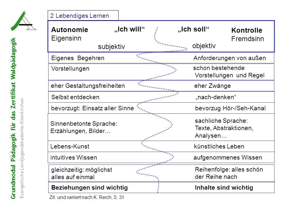 """Grundmodul Pädagogik für das Zertifikat Waldpädagogik Evangelische Landjugendakademie Altenkirchen """"Ich will"""" """"Ich soll"""" Autonomie Eigensinn subjektiv"""