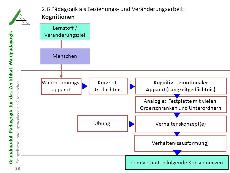 Grundmodul Pädagogik für das Zertifikat Waldpädagogik Evangelische Landjugendakademie Altenkirchen 33 2.6 Pädagogik als Beziehungs- und Veränderungsar