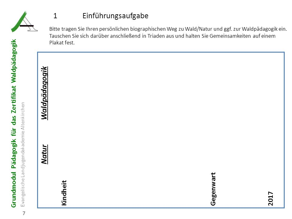 Grundmodul Pädagogik für das Zertifikat Waldpädagogik Evangelische Landjugendakademie Altenkirchen 28 R B D W P 2.5 Lerndispositionen bei Kindern und Jugendlichen 2.5.2 Lerndispositionen nach Margret Carr Die Neuseeländerin Margret Carr (und ihr folgend das Deutsche Jugendinstitut) beobachtet Lerngeschichten von Kindern mit 4 – 5 Stufen 1 Interessiert sein 2 Engagiert sein 3 Standhalten bei Herausforderungen 4 Sich mitteilen, sich austauschen, an der Lerngemeinschaft mitwirken 5.