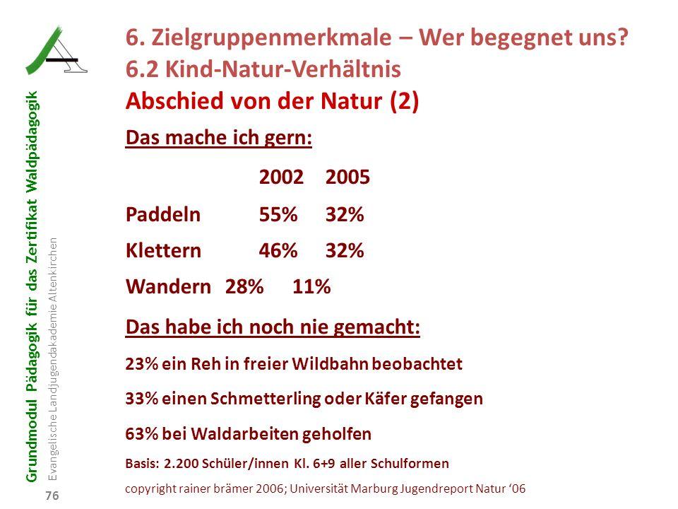 Grundmodul Pädagogik für das Zertifikat Waldpädagogik Evangelische Landjugendakademie Altenkirchen 76 6. Zielgruppenmerkmale – Wer begegnet uns? 6.2 K