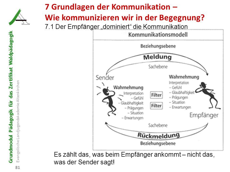 Grundmodul Pädagogik für das Zertifikat Waldpädagogik Evangelische Landjugendakademie Altenkirchen 81 Es zählt das, was beim Empfänger ankommt – nicht