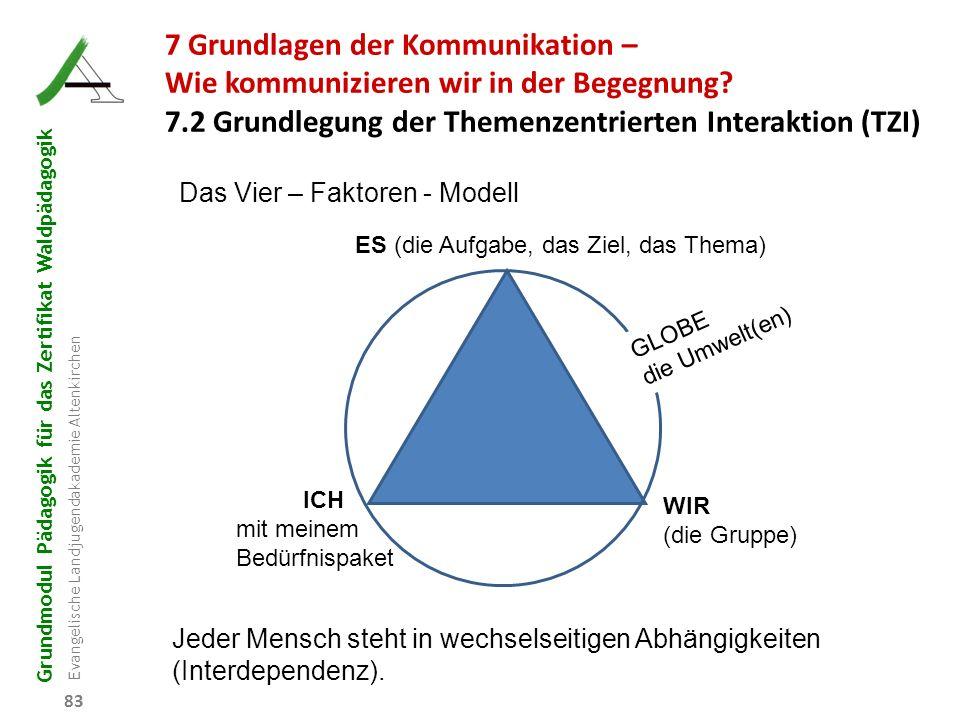 Grundmodul Pädagogik für das Zertifikat Waldpädagogik Evangelische Landjugendakademie Altenkirchen 83 Das Vier – Faktoren - Modell Jeder Mensch steht