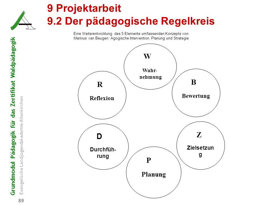 Grundmodul Pädagogik für das Zertifikat Waldpädagogik Evangelische Landjugendakademie Altenkirchen 89 P Planung R Reflexion W Wahr - nehmung Z Zielset