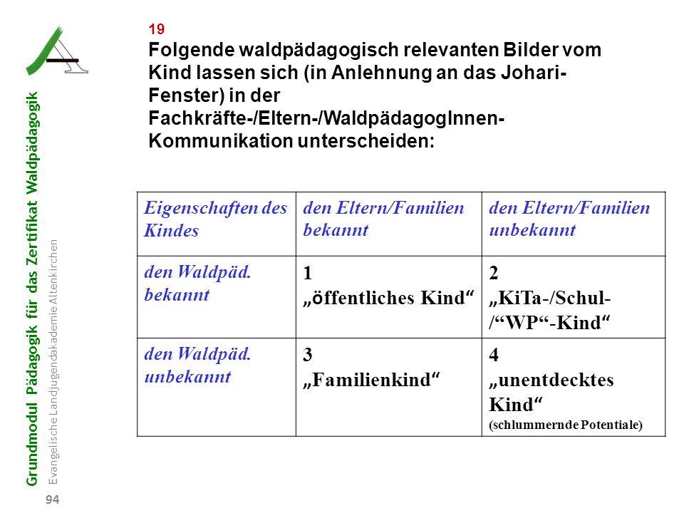 Grundmodul Pädagogik für das Zertifikat Waldpädagogik Evangelische Landjugendakademie Altenkirchen 94 19 Folgende waldpädagogisch relevanten Bilder vo