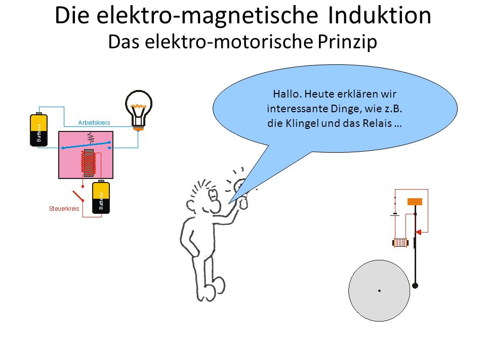 S N Die elektro-magnetische Induktion Das elektro-motorische Prinzip Aber untersuchen wir vorher noch einmal das Zusammenwirken von elektro- magnetischen Feldern.