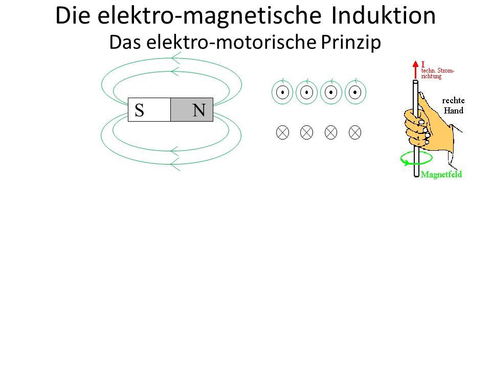 S N Die elektro-magnetische Induktion Das elektro-motorische Prinzip Nun können wir das Feld der stromdurchflossenen Spule ergänzen.