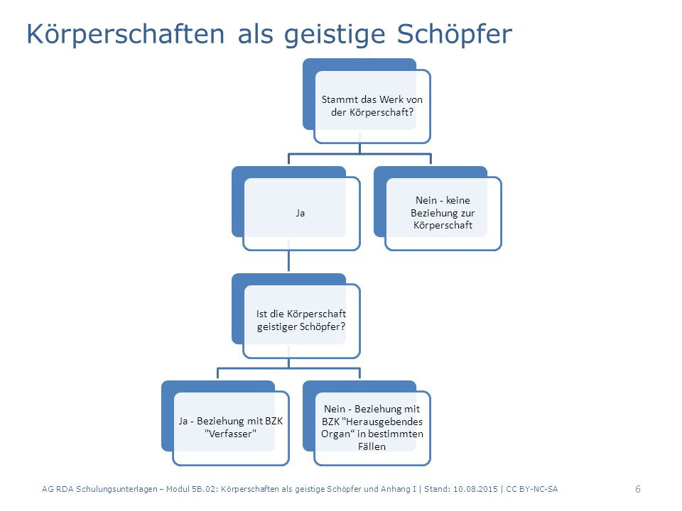 Körperschaften als geistige Schöpfer AG RDA Schulungsunterlagen – Modul 5B.02: Körperschaften als geistige Schöpfer und Anhang I | Stand: 10.08.2015 |