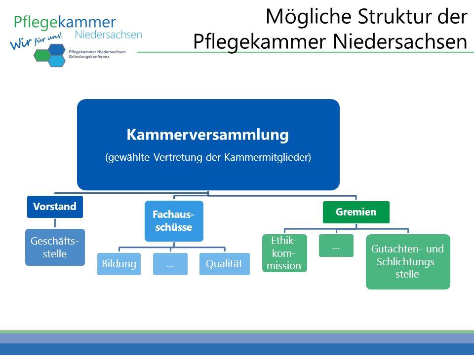 Mögliche Struktur der Pflegekammer Niedersachsen Kammerversammlung (gewählte Vertretung der Kammermitglieder) Vorstand Geschäfts- stelle Fachaus- schüsse Bildung…QualitätGremien Ethik- kom- mission … Gutachten- und Schlichtungs- stelle