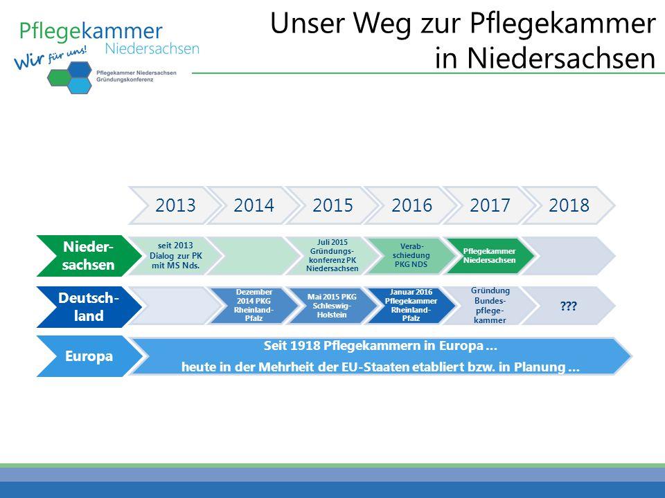 Unser Weg zur Pflegekammer in Niedersachsen 201320142015201620172018 Nieder- sachsen seit 2013 Dialog zur PK mit MS Nds. Juli 2015 Gründungs- konferen