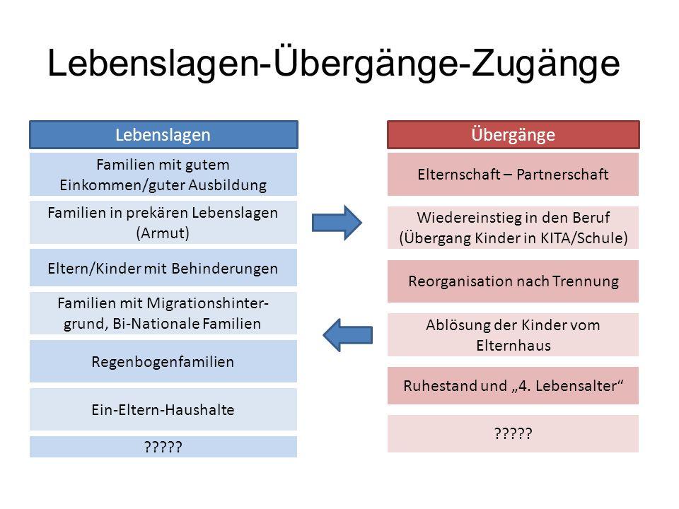 Lebenslagen-Übergänge-Zugänge LebenslagenÜbergänge Familien mit gutem Einkommen/guter Ausbildung Familien in prekären Lebenslagen (Armut) Eltern/Kinde
