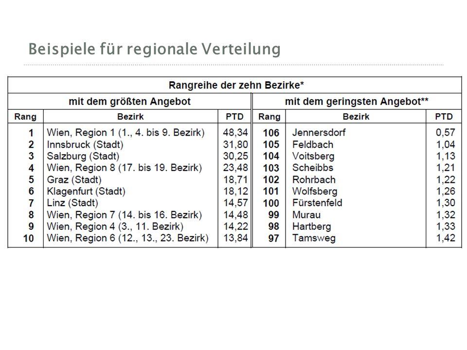 Beispiele für regionale Verteilung
