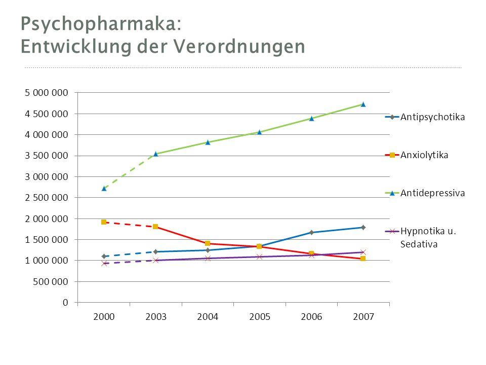Psychopharmaka: Entwicklung der Verordnungen