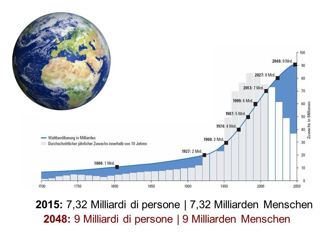 2015: 7,32 Milliardi di persone | 7,32 Milliarden Menschen 2048: 9 Milliardi di persone | 9 Milliarden Menschen