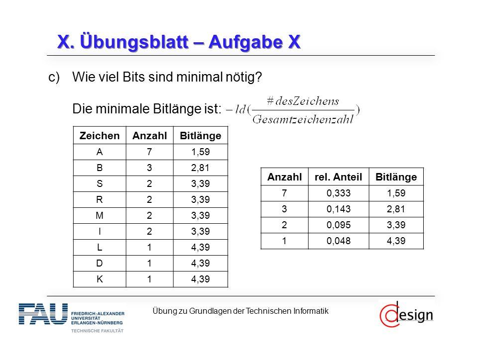 X. Übungsblatt – Aufgabe X Übung zu Grundlagen der Technischen Informatik Anzahlrel. AnteilBitlänge 70,3331,59 30,1432,81 20,0953,39 10,0484,39 c)Wie